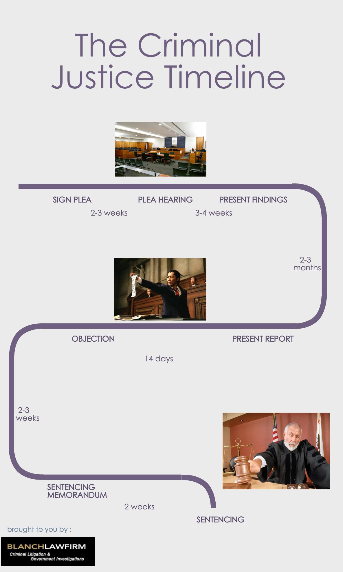 Criminal-Justice-Timeline